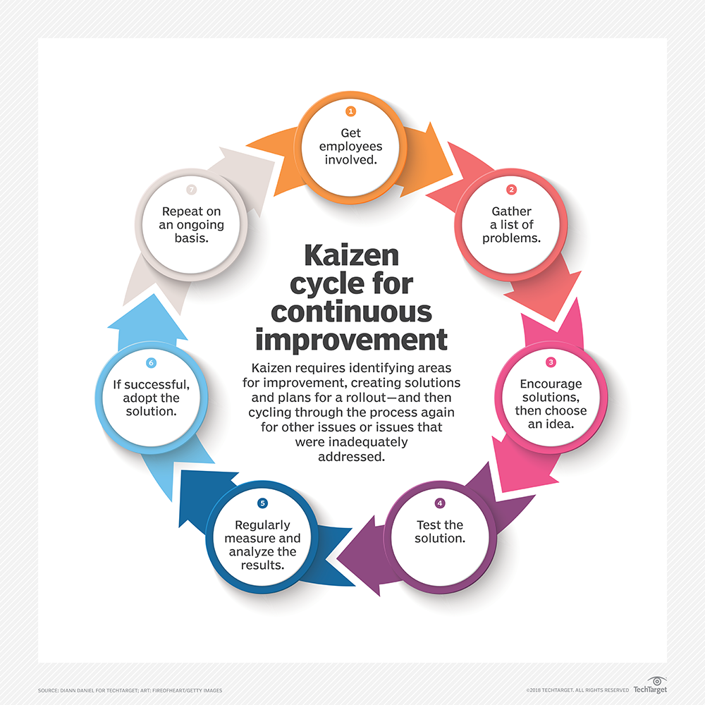 What is Kaizen (continuous improvement)? - Definition from