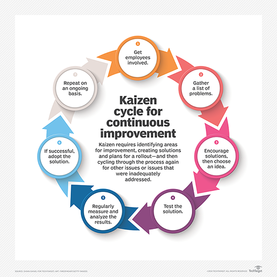 what is kaizen continuous improvement definition from whatis com