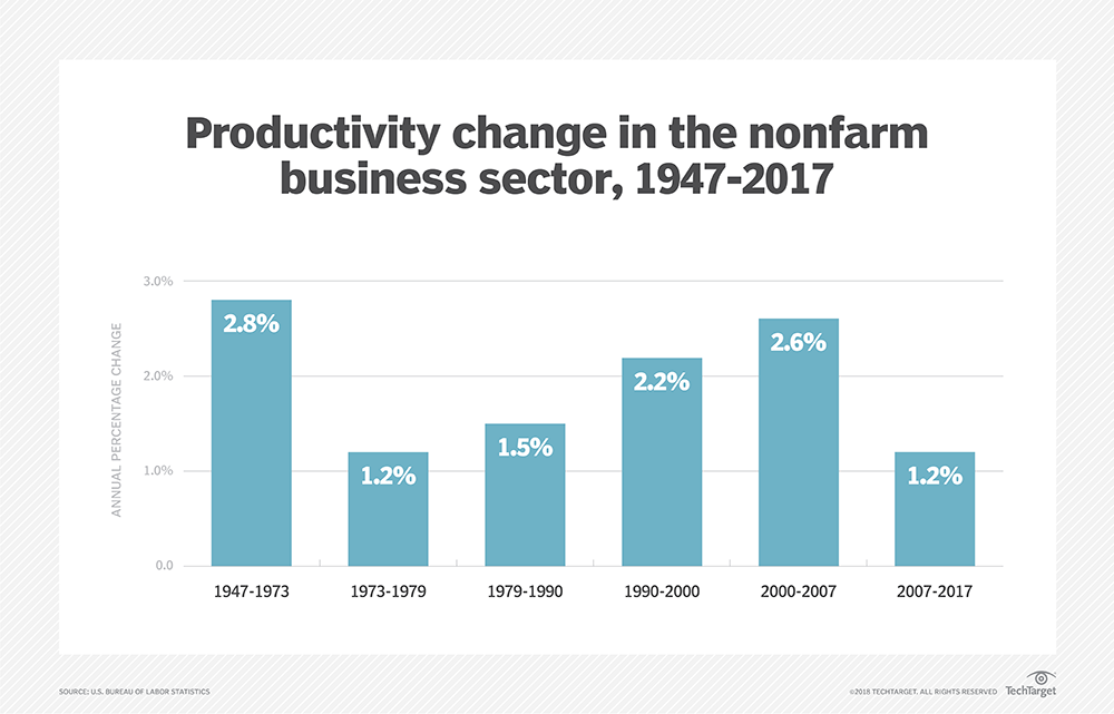 BLS data on rate of productivity growth