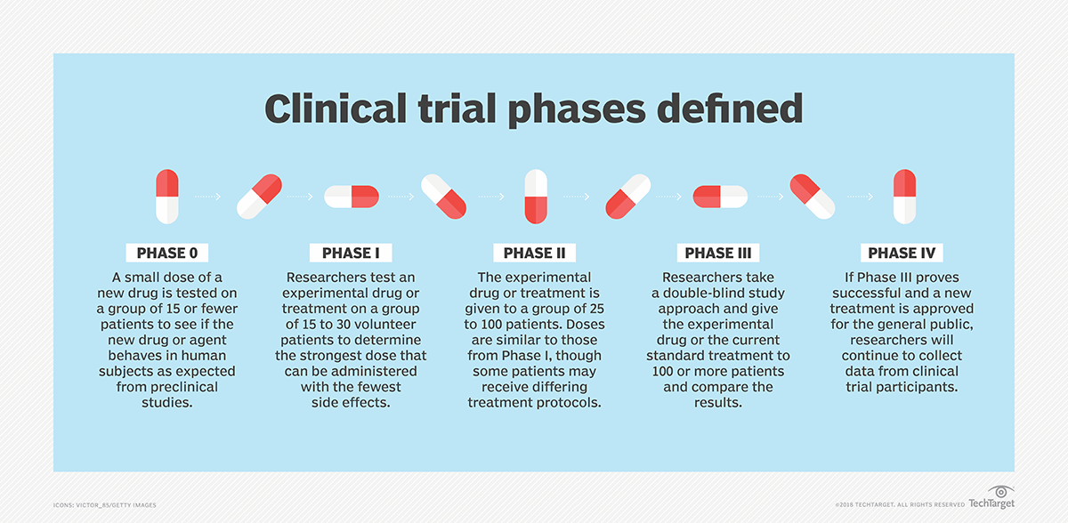 What is clinical trial? - Definition from WhatIs com