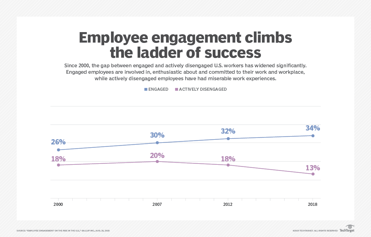 Employee engagement best practices still rely on the human touch