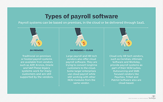 The different types of payroll software