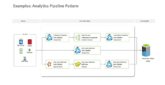 Screenshot of StreamSets orchestration of data pipelines.