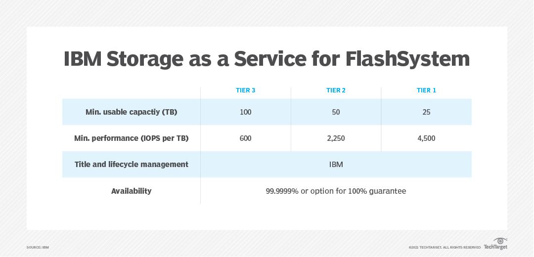 IBM FlashSystem for Storage as a Service
