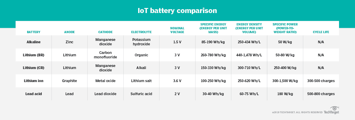 IoT battery outlook: Types of batteries for IoT devices