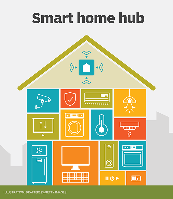 What is smart home hub (home automation hub)? - Definition from
