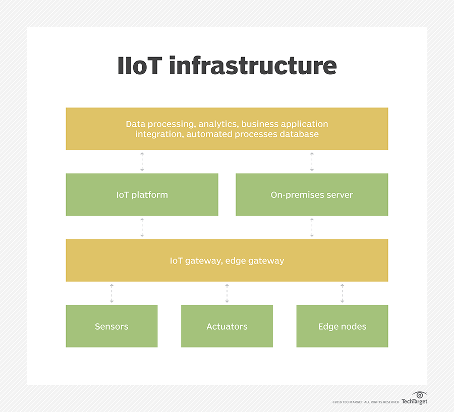 Aim And Objective Of Iot