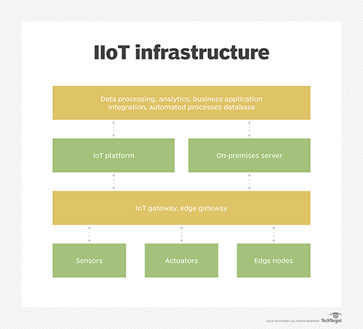 What is industrial internet of things (IIoT)? - Definition ...