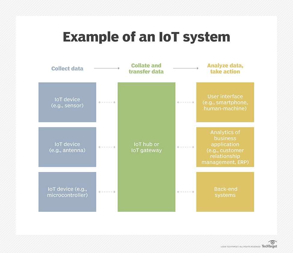 What is internet of things (IoT)? - Definition from WhatIs com