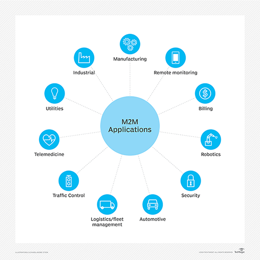 M2M apps  - iota m2m apps mobile - What is machine-to-machine (M2M)? – Definition from WhatIs.com