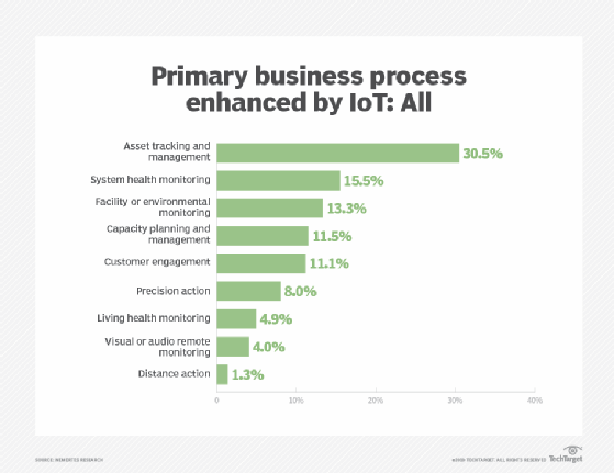 4 steps for IoT deployment success