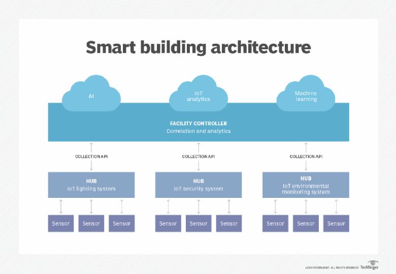 Smart Home Architecture