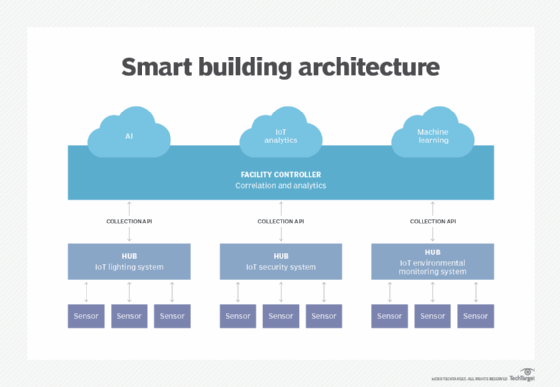 What is smart home or building (home automation or domotics