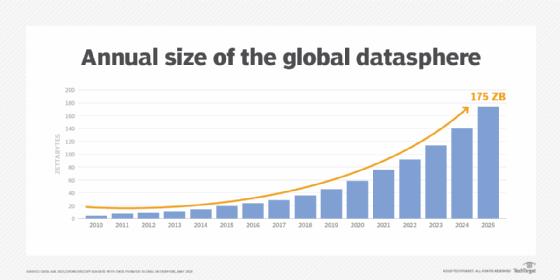Datasphere mondiale