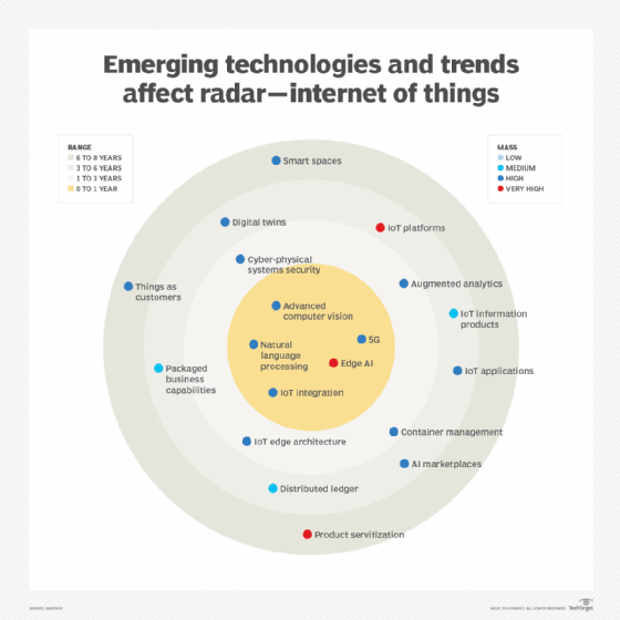 Emerging technologies and trends affect radar -- internet of things
