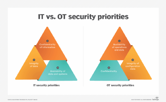 IT vs. OT security priorities