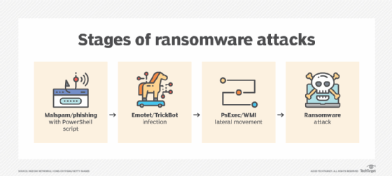 Stages of ransomware attacks