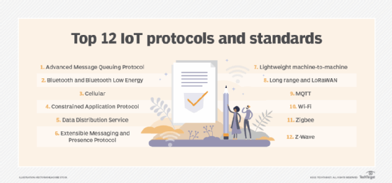 Top 12 IoT protocols and standards