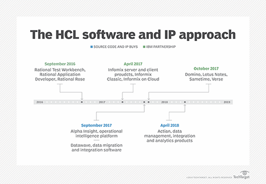 Graphic depicting HCL's software strategy
