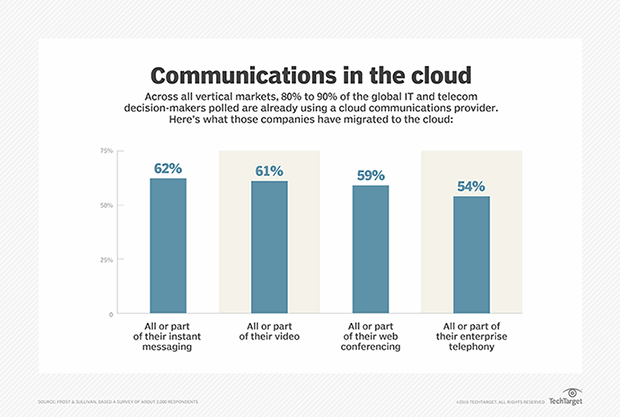 Chart showing customer adoption  cloud-based communications offerings
