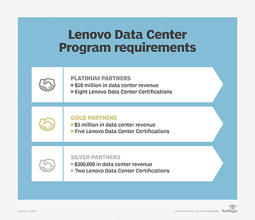 Chart showing Lenovo Data Center Program requirements