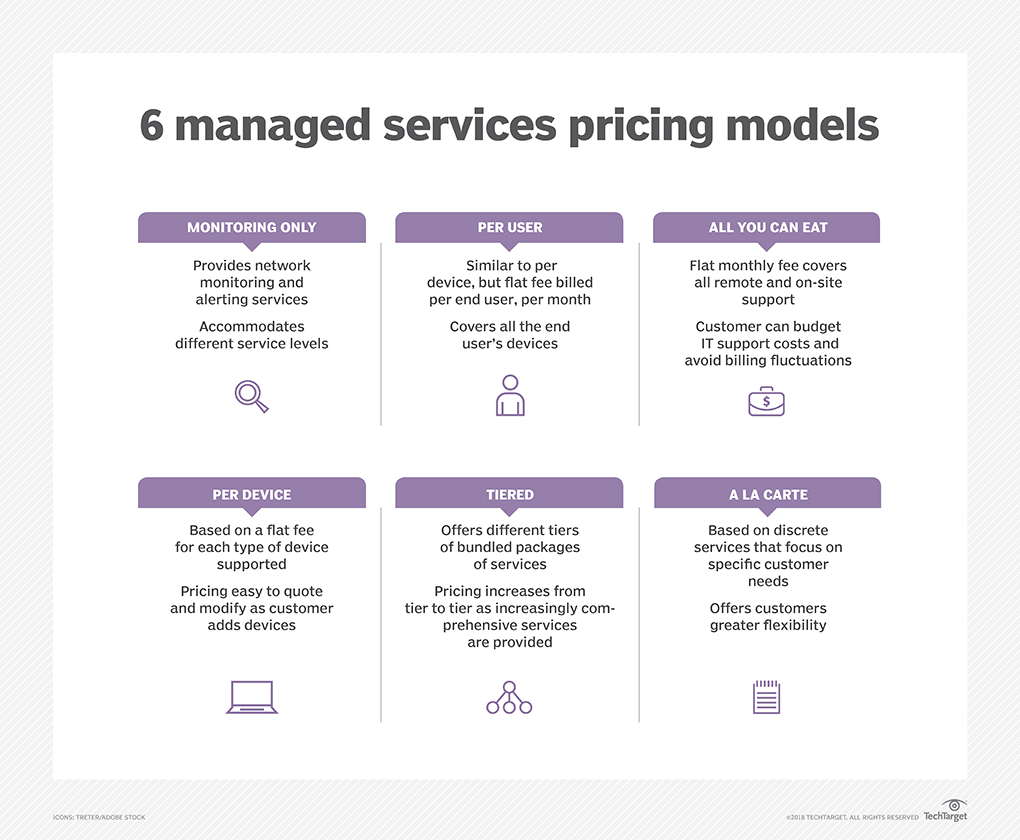 MSP pricing TechTarget