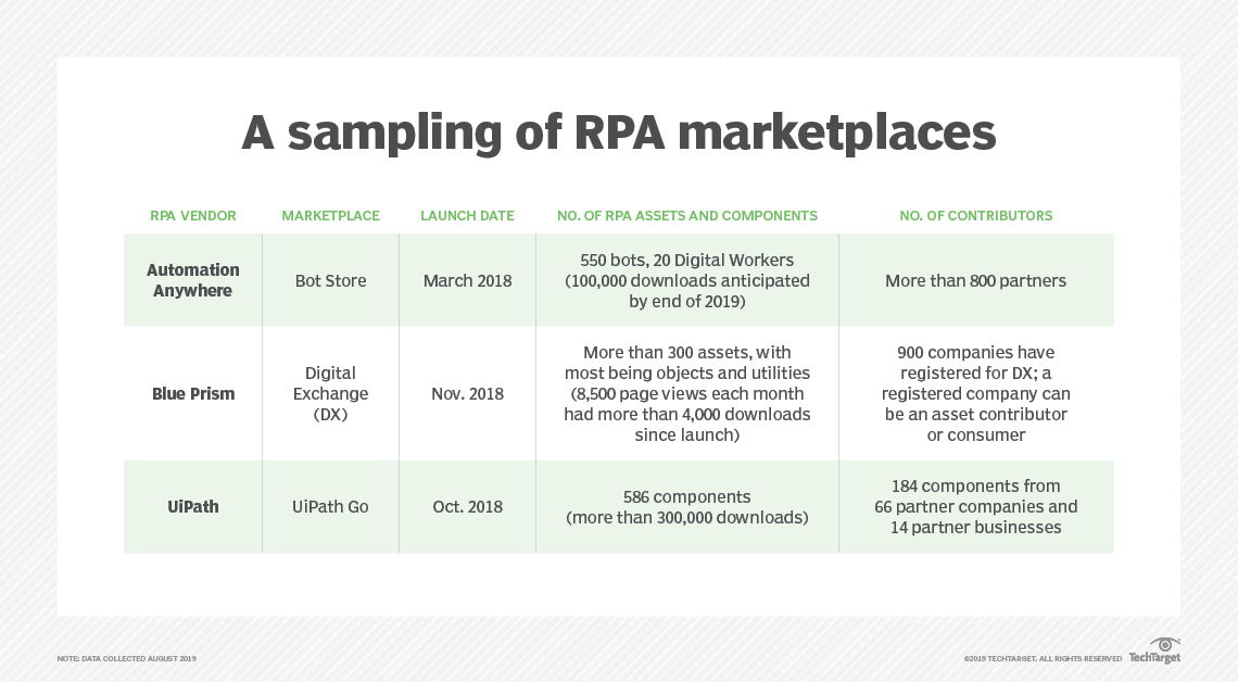 RPA marketplace trend has bots in store