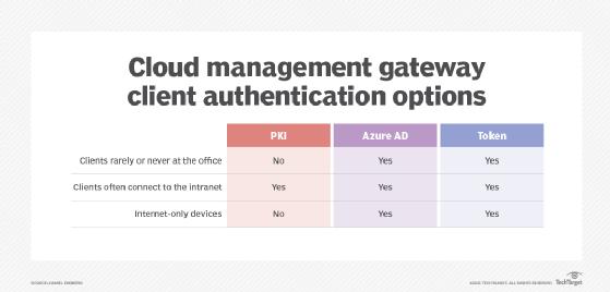Cloud management gateway client authentication options