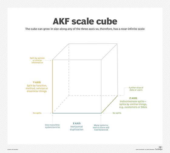 AKF cube diagram