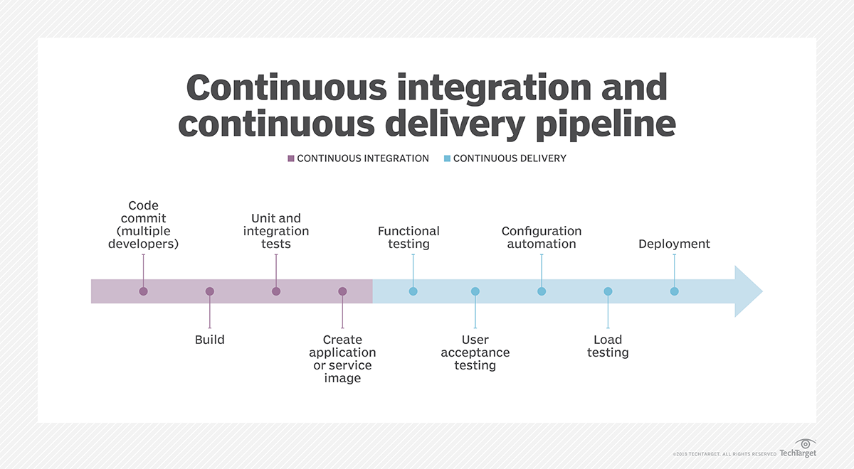 Continuous delivery in ALM: Opportunities and challenges