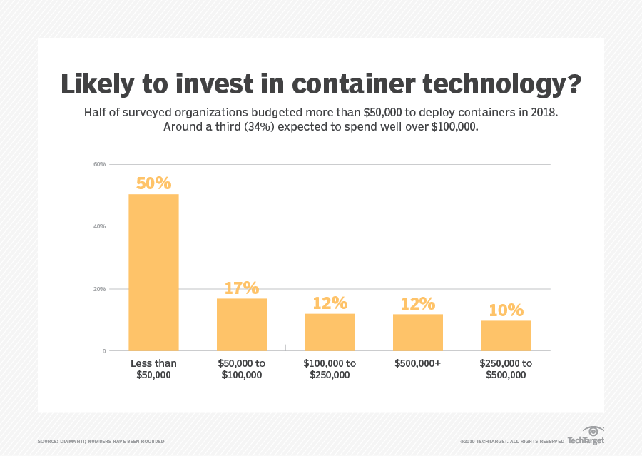 Where container infrastructure and management investments