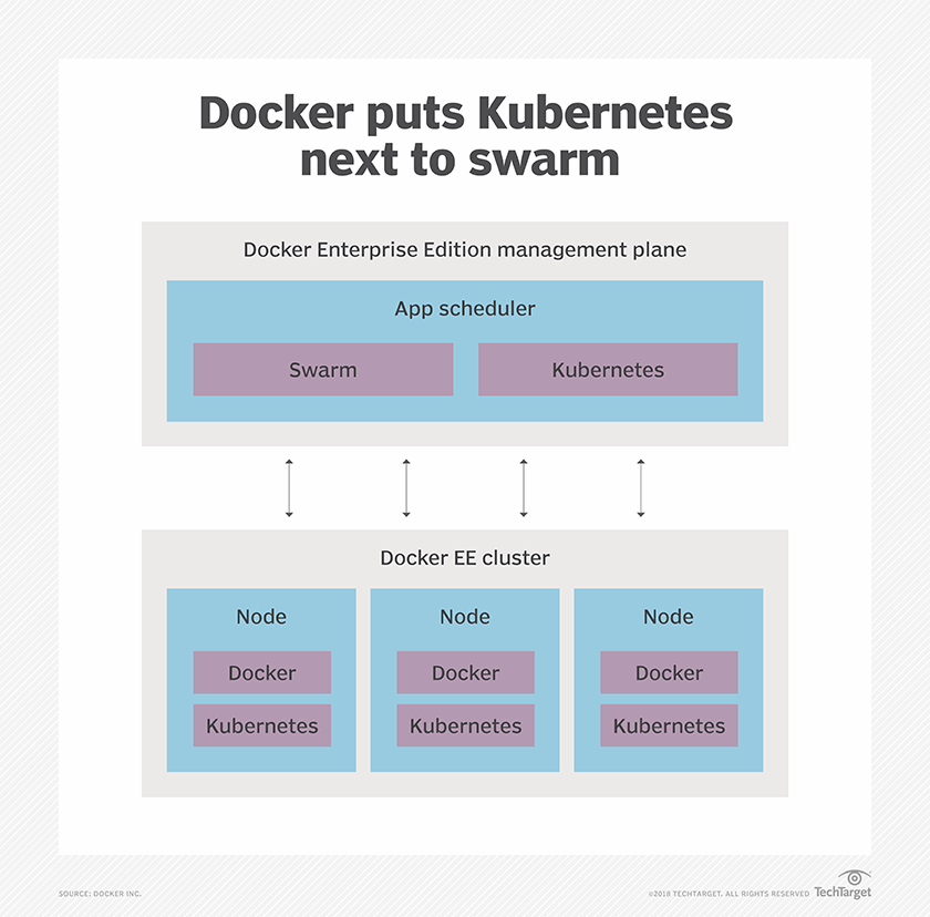 Docker vs  Mesosphere battleground shifts focus to Kubernetes