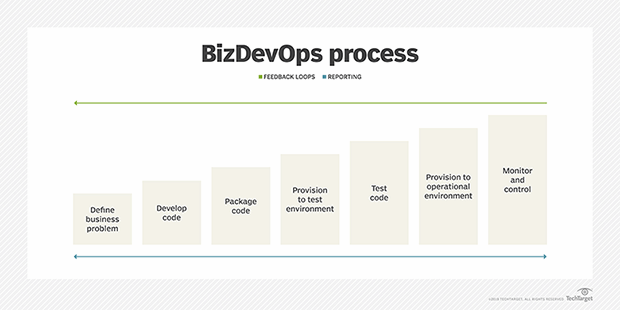 BizDevOps feedback loop.