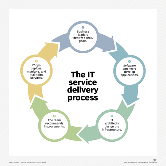 What Is It Service Delivery Definition From Whatis Com