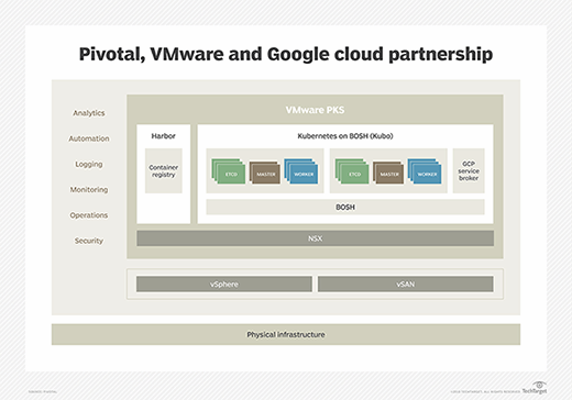 Pivotal, VMware and Google cloud partnership
