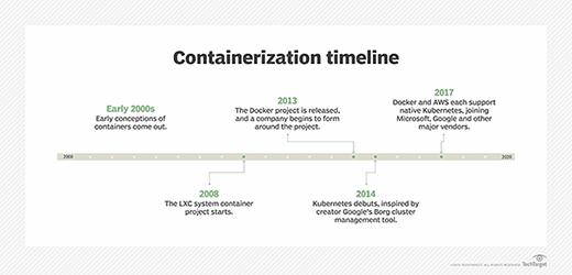 Container development timeline