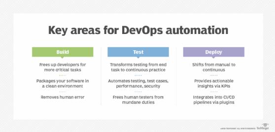 Áreas clave para la automatización de DevOps