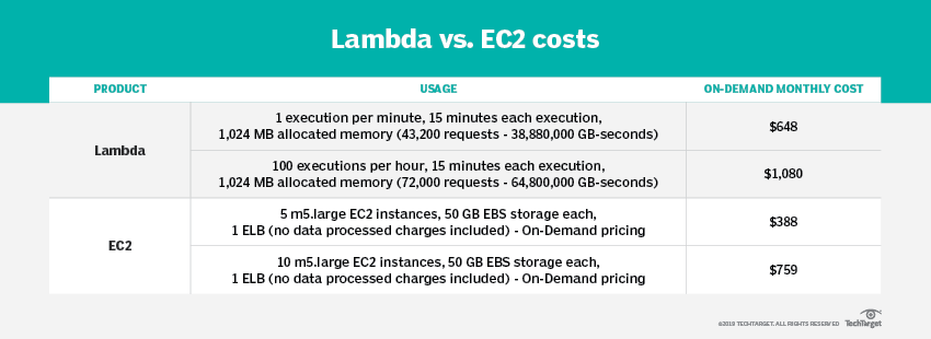 AWS Lambda functions become more flexible, but use caution