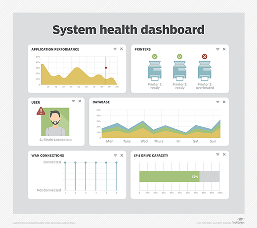 AIOps tool dashboard