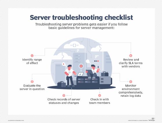 Server troubleshooting checklist