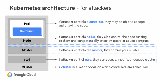 Security attack vectors in a Kubernetes architecture.