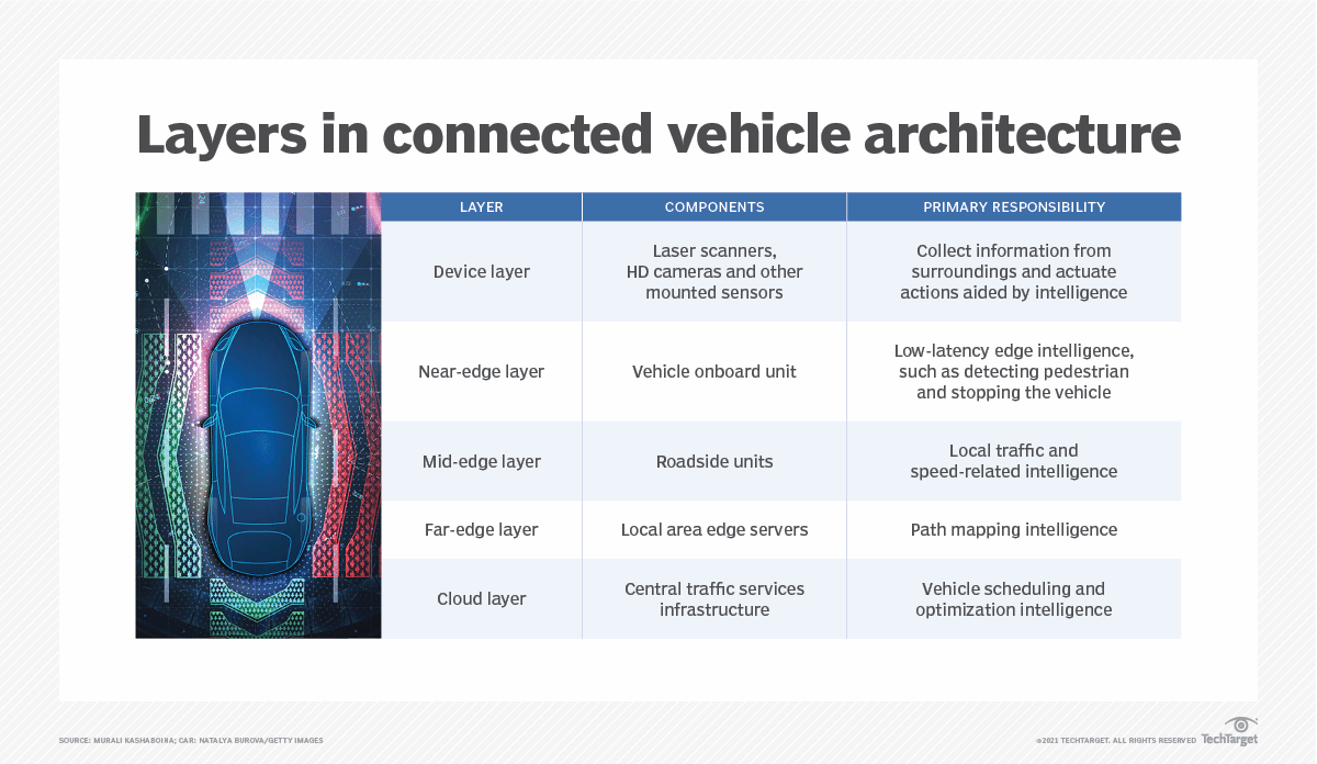 Layers in Connected Vehicle Architecture