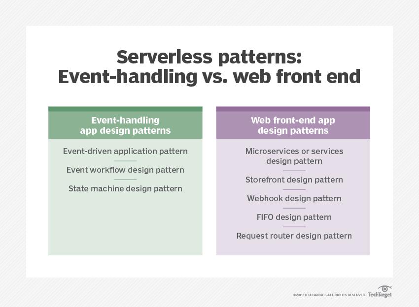 8 practical serverless design patterns for enterprise devs