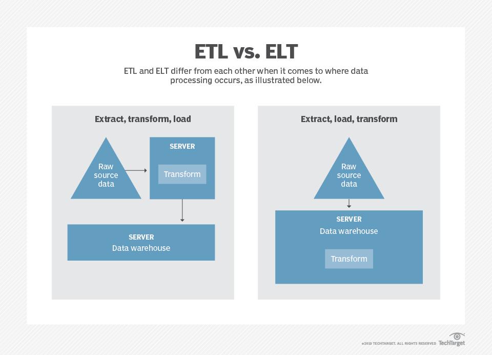 5 modern ETL tools for microservices data integration