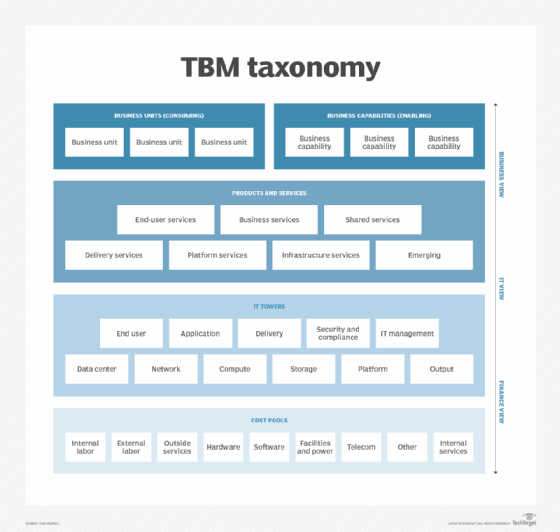 TBM taxonomy for IT