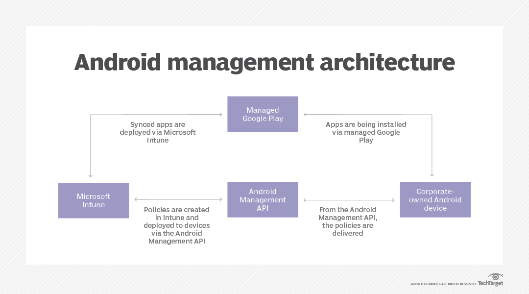 Learn Microsoft Intune's Android device management options