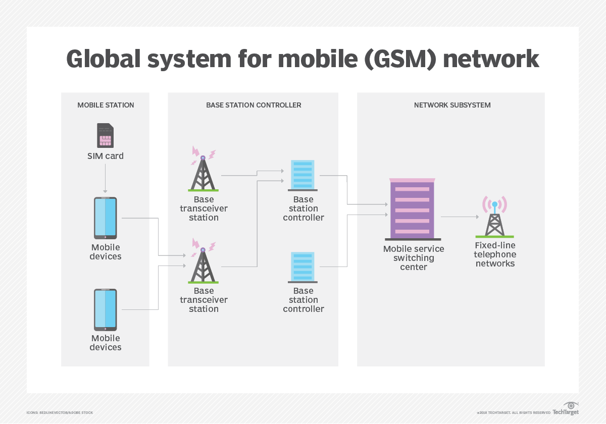 What is GSM (Global System for Mobile communication)? - Definition