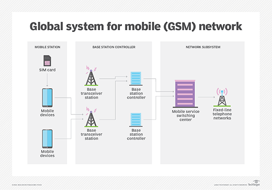 what is gsm (global system for mobile communication)? definition
