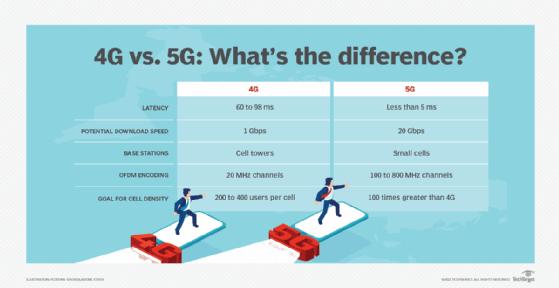 Le differenze tra 4G e 5G