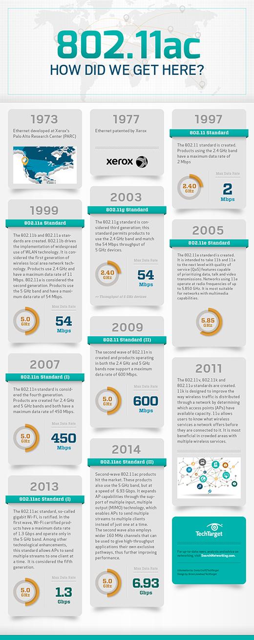 Evolution of wireless networking